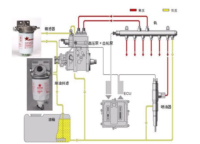 柴油喷射系统; 4方搅拌车-谈谈小型搅拌车高压共轨有