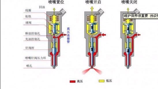 共轨压力对控制柱塞断面的压力和喷嘴弹簧的压力与高压燃油作用在针阀图片